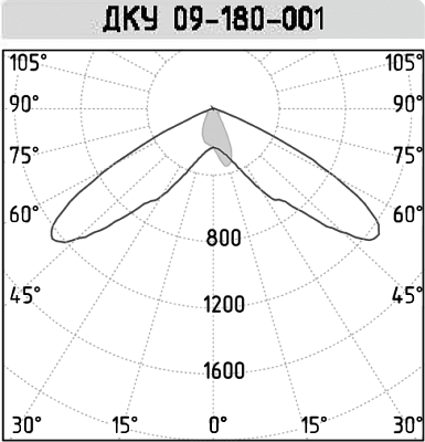 ДКУ 09