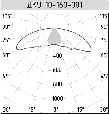 ДКУ 10